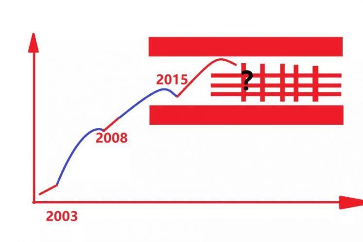 最难的一道红线